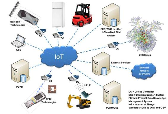 Conceptual Connectivity Based On IoT Work Group Standards