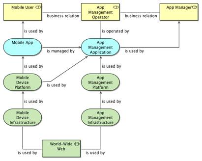 open platform 3 0 snapshot basic architecture models rh opengroup org ArchiMate 2.0 Tutorial ArchiMate Example Diagrams