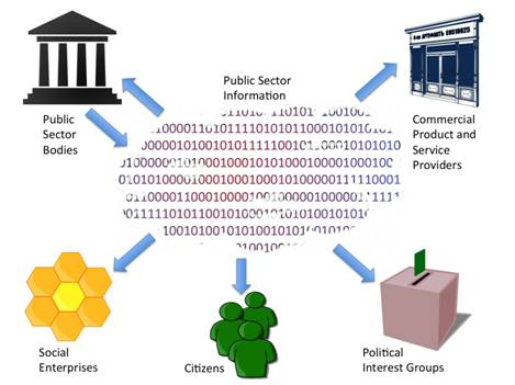 Business Scenario Open Public Sector Data Views Of Environments