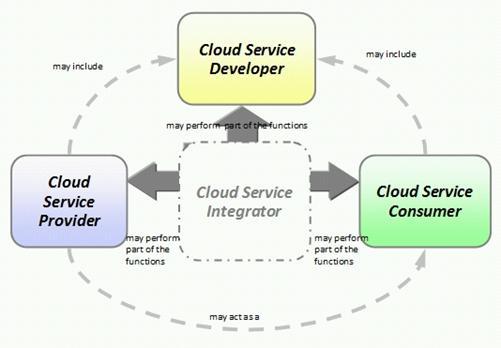 Service Oriented Cloud Computing Infrastructure Socci Framework