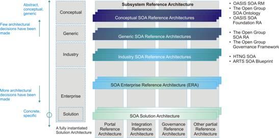 soa integration architect resume 28 images resume doc word