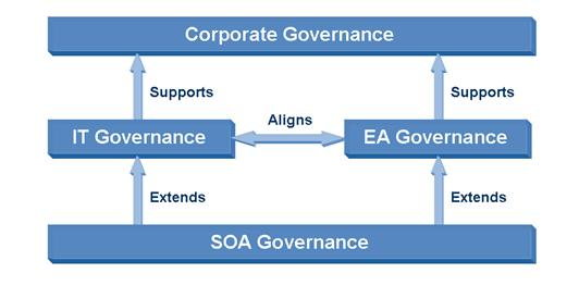 using togaf to define and govern service
