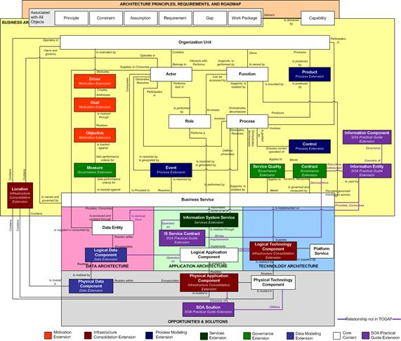 Using TOGAF To Define And Govern ServiceOriented Architectures - Soa architecture diagram