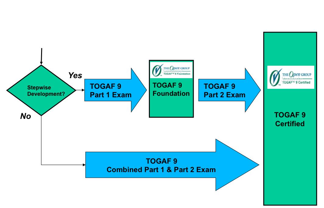 Home Page Togaf 9 Certification