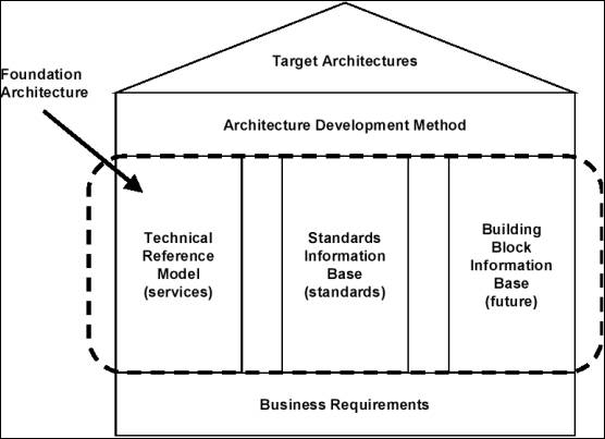 Analyzing the open group architecture framework from the geram 12 a short overview of togaf togaf is an industry standard architecture framework fbccfo Gallery