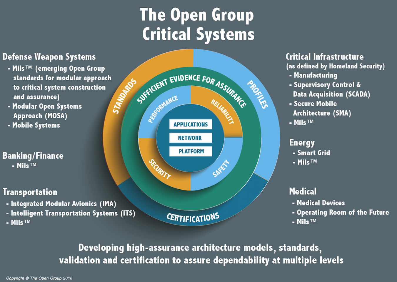Real-time & Embedded Systems Forum | The Open Group