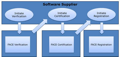 Software Supplier