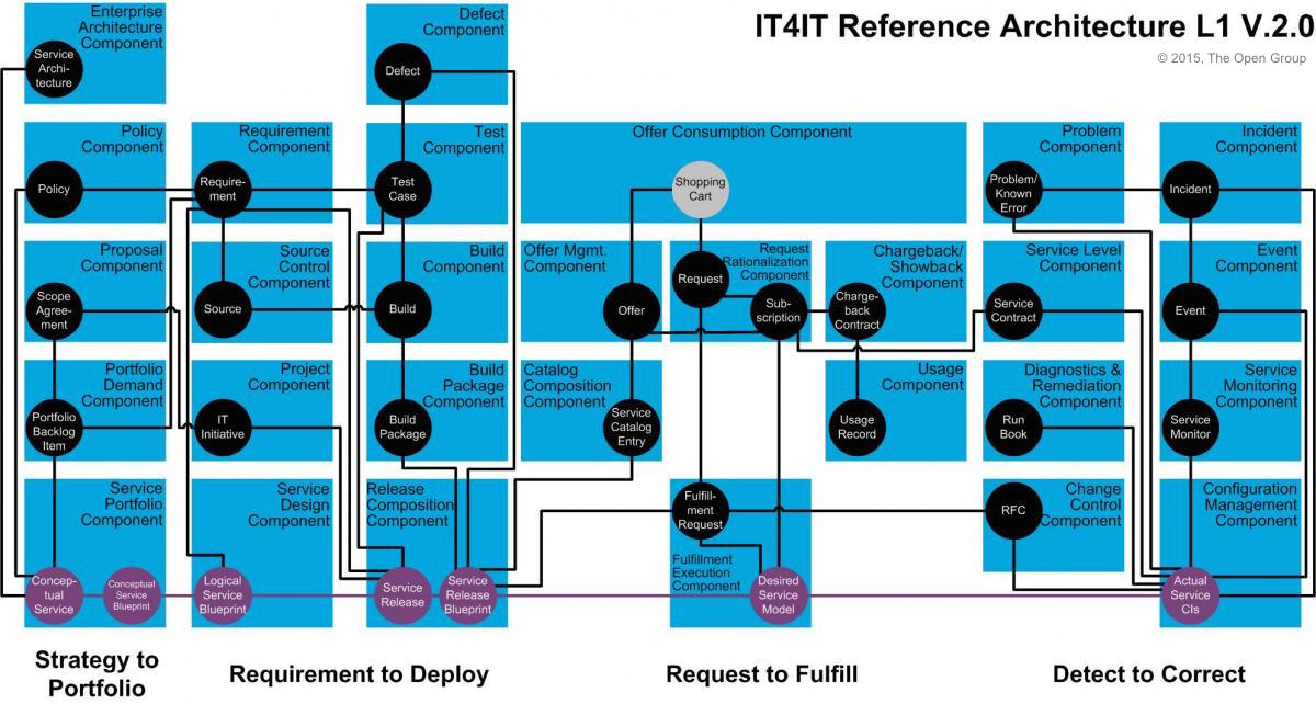 It4it Reference Architecture The Open Group