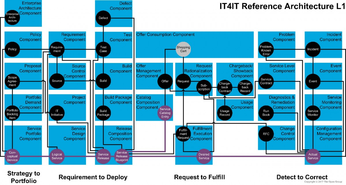 It4it overview the open group for 4 1 architecture example