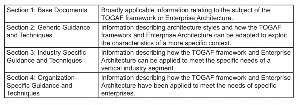 Faqs About The Togaf Standard Version 92 The Open Group