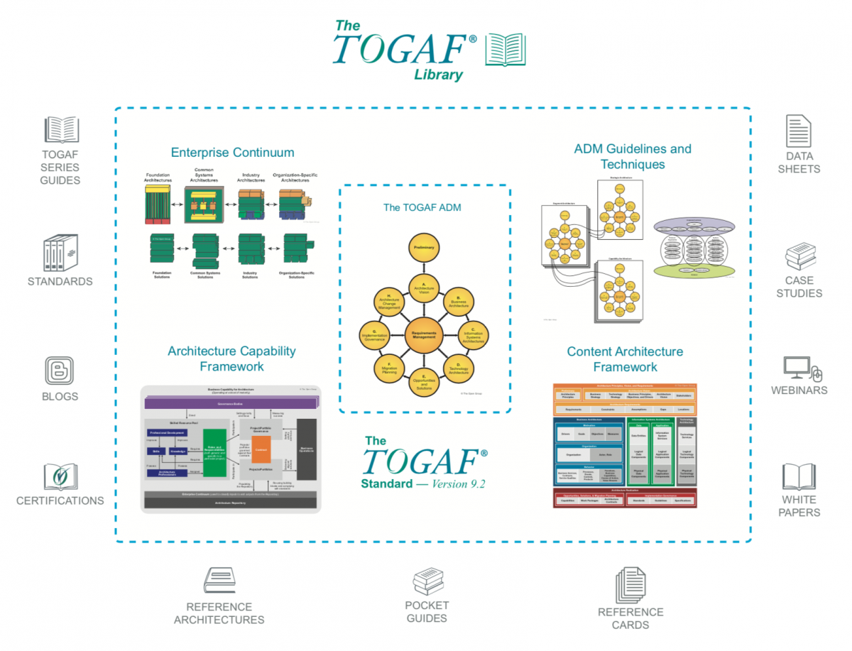 The Togaf Standard Version 92 Overview The Open Group
