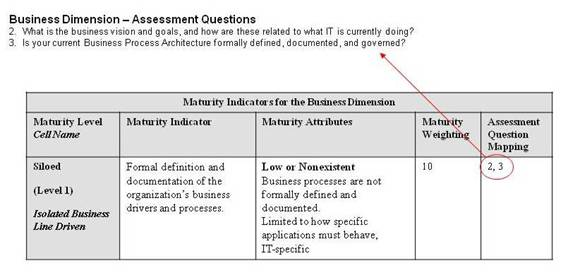 The Open Group Service Integration Maturity Model (OSIMM) Version 2