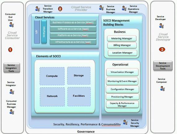 Service Oriented Cloud Computing Infrastructure Socci