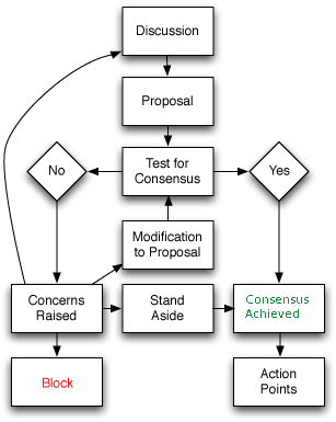grant writing process steps