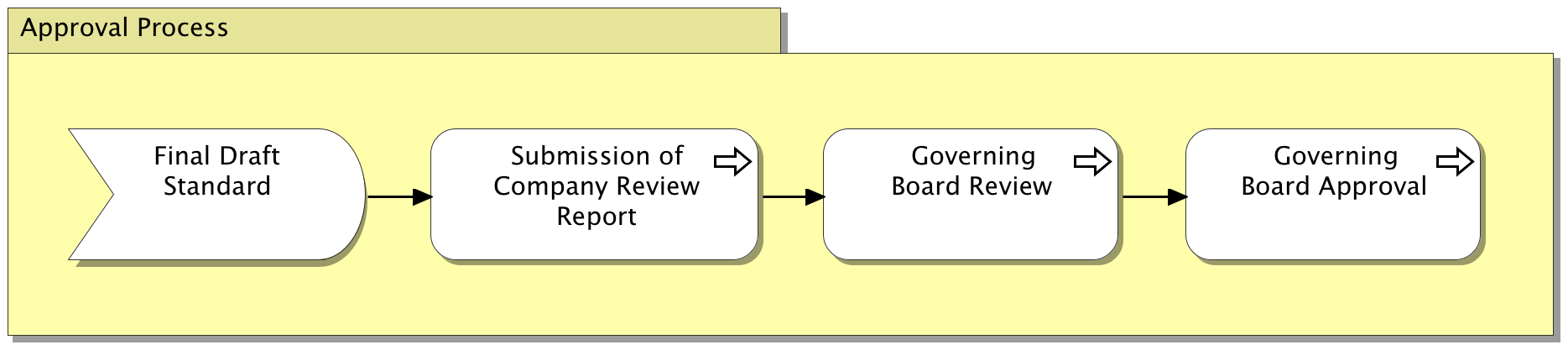 Standards Process Standards Development Process