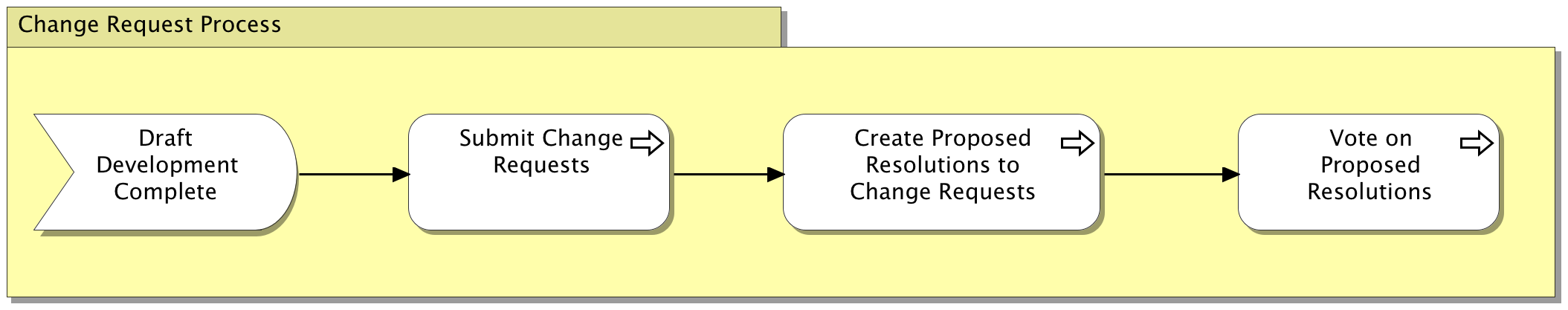 Change Request Process Diagram